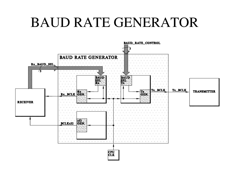 Baud Rate - EmbLogic